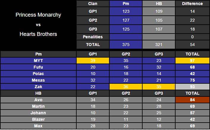 Amical #324 [VICTOIRE] : Princess Monarchy VS Hearts Brothers  5v5_hb10