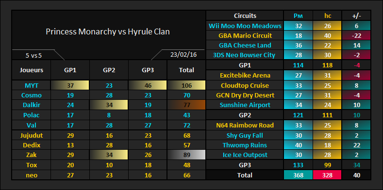 Amical #319 [VICTOIRE] Princess Monarchy vs Hyrule Clan 5v5_hc10