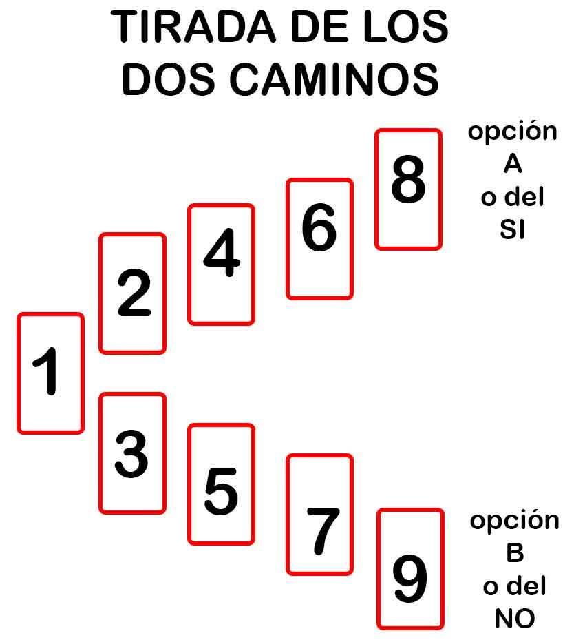 DOS CAMINOS (¿Qué pasaría si...?) Doscam13