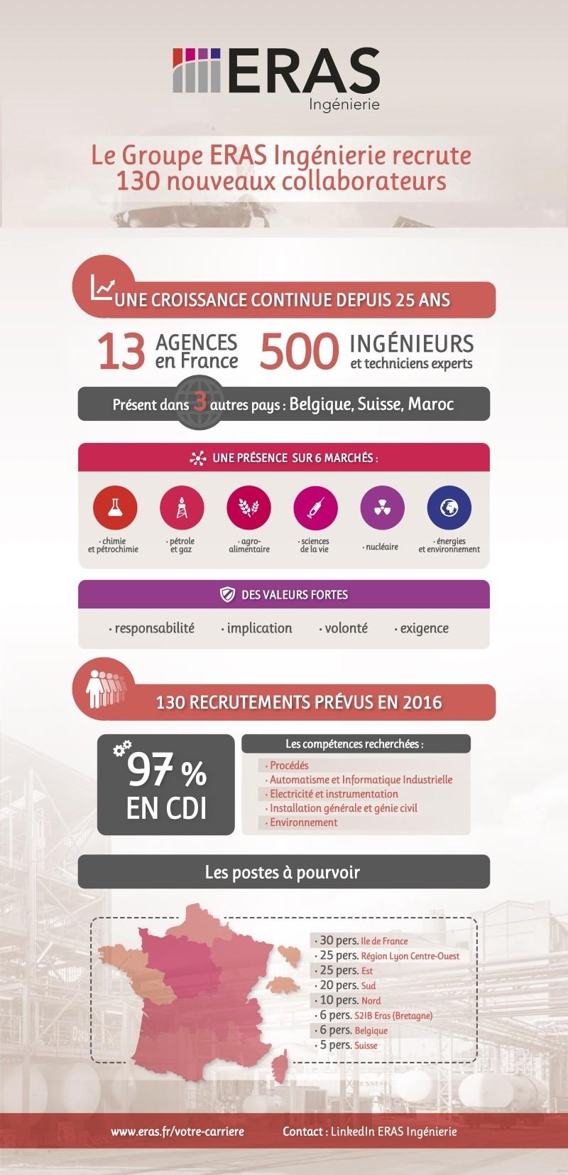Le Groupe ERAS Ingénierie poursuit son développement en France et à l'international et, pour la deuxième année consécutive, recrute près de 130 nouveaux collaborateurs Infogr11