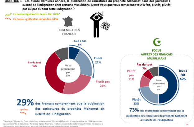 Les français toujours Charlie ? L'enquête Ipsos de septembre 2020 Charli10