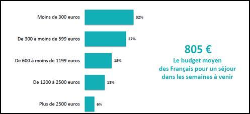 Tourisme : les français prévoient de dépenser 805€ en moyenne Dzopen10