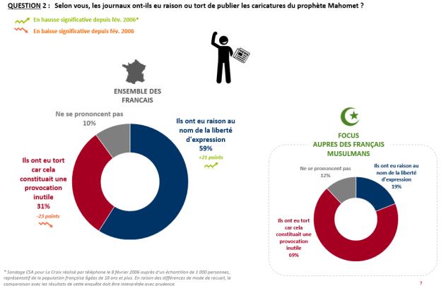 Les français toujours Charlie ? L'enquête Ipsos de septembre 2020 Hebdo_10