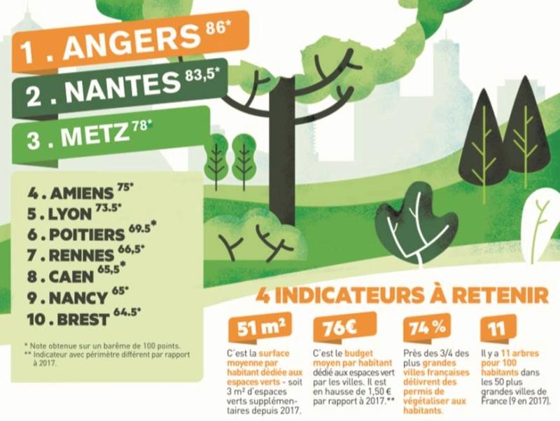 Palmarès 2020 de l'Observatoire des villes vertes  Angers, Nantes et Metz devant Amiens Lyon et Poitiers Palmar10