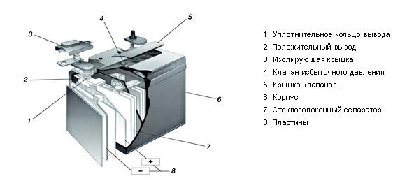 Ремонт и обслуживание аккумуляторов Constr10