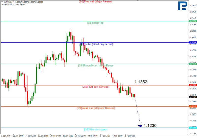 Daily forex technical analysis & forecasts 110
