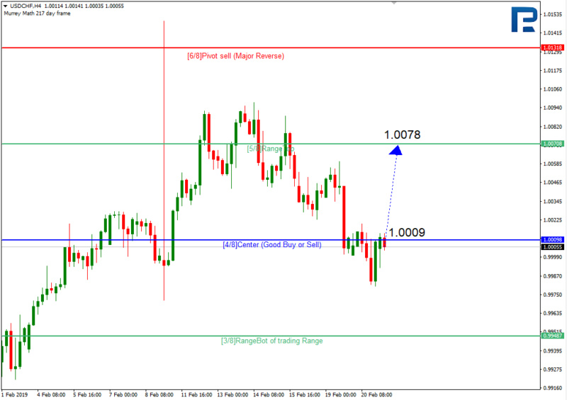 Daily forex technical analysis & forecasts 111