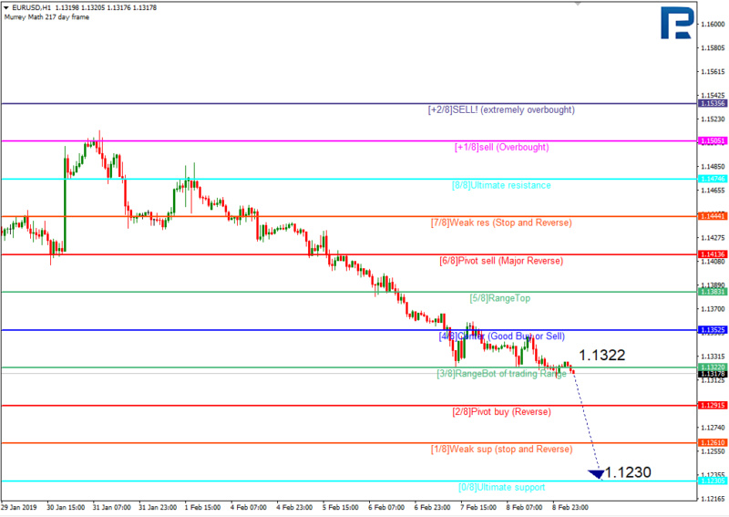 Daily forex technical analysis & forecasts 210
