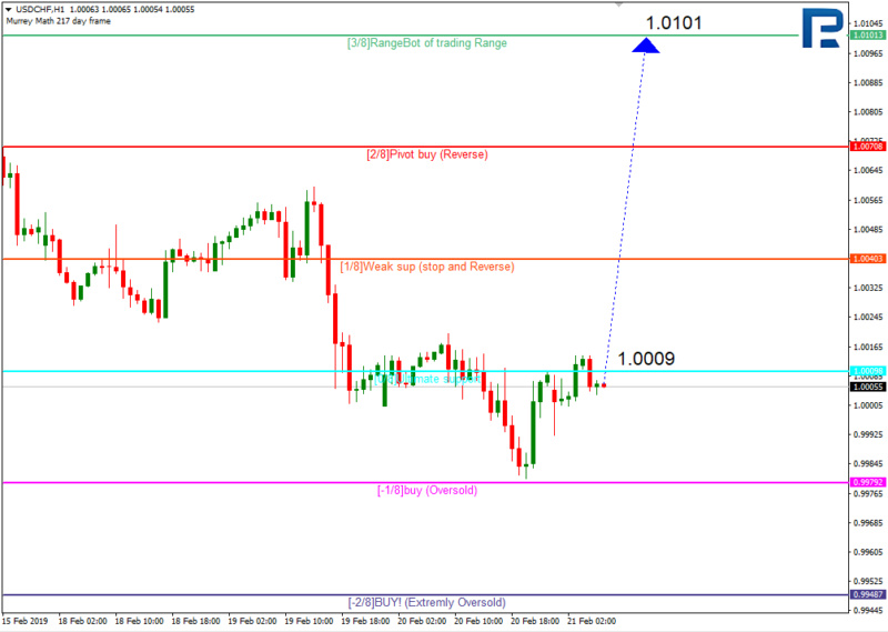 Daily forex technical analysis & forecasts 211