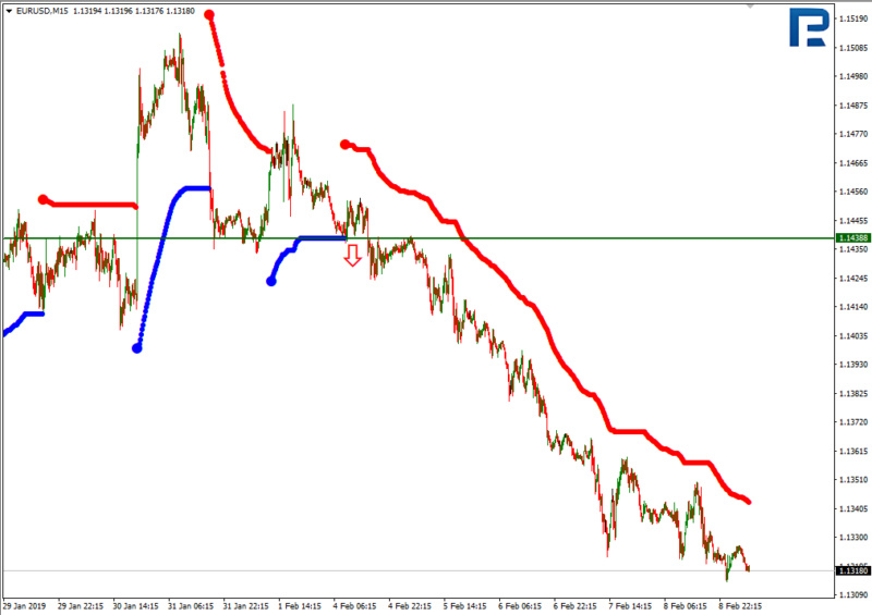 Daily forex technical analysis & forecasts 310