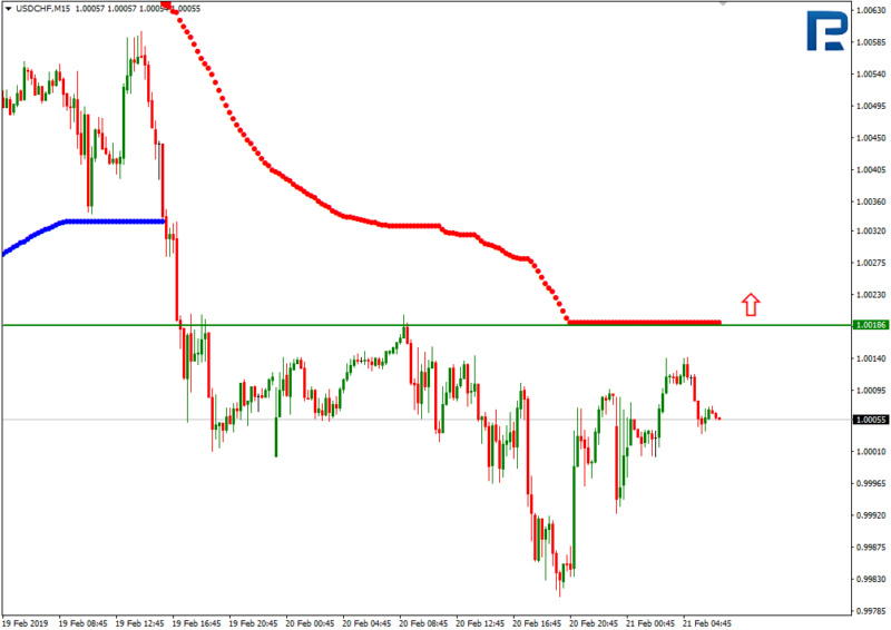 Daily forex technical analysis & forecasts 311