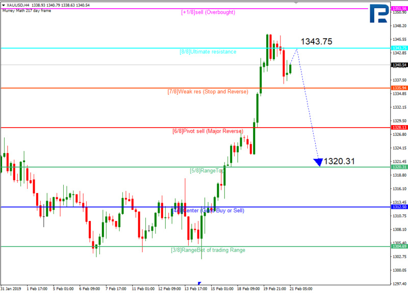 Daily forex technical analysis & forecasts 410