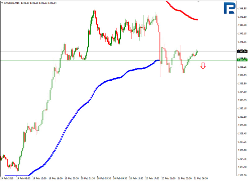 Daily forex technical analysis & forecasts 610