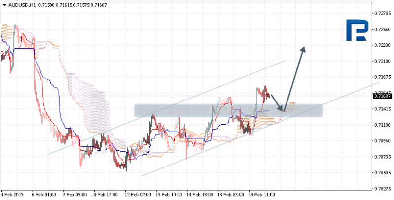 Daily forex technical analysis & forecasts Audusd10