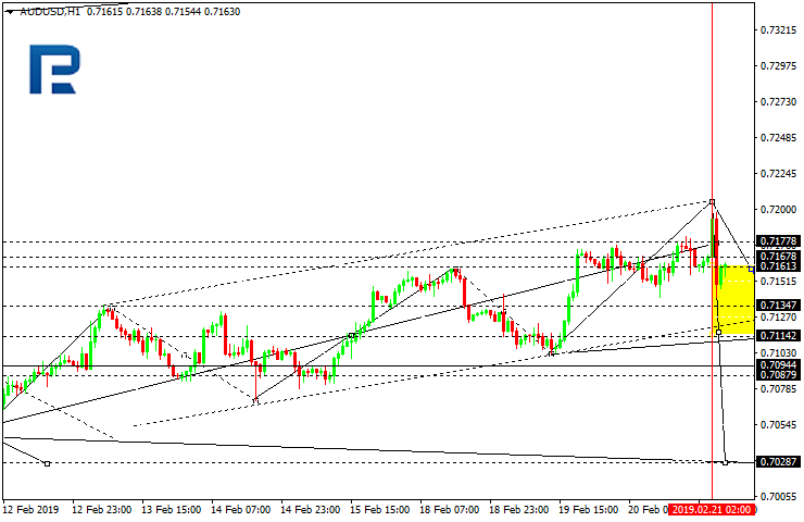 Daily forex technical analysis & forecasts Audusd11