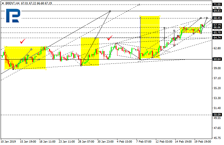 Daily forex technical analysis & forecasts Brenth10
