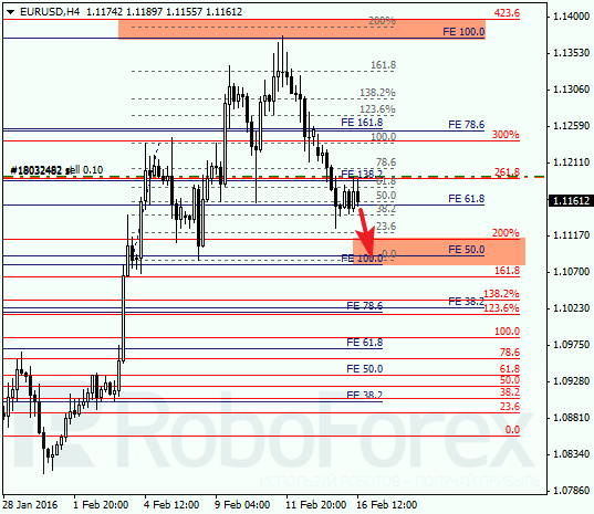 Daily forex technical analysis & forecasts Eur_us10