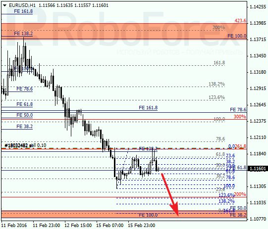Daily forex technical analysis & forecasts Eur_us11