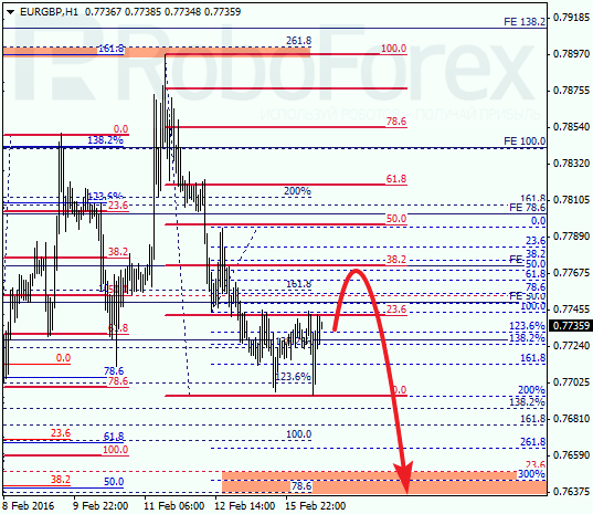 Daily forex technical analysis & forecasts Eurgbp11