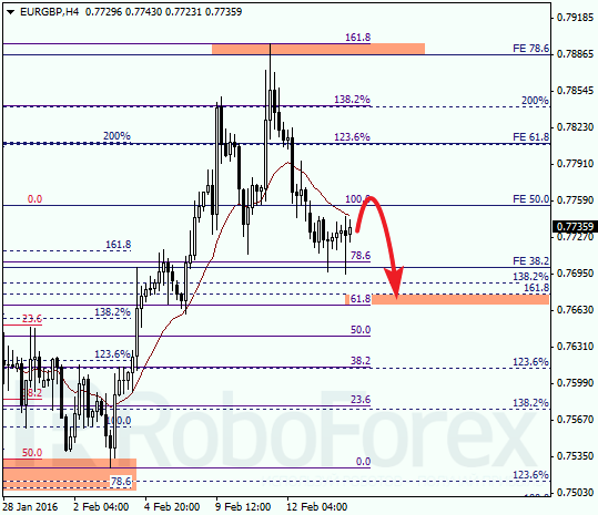 Daily forex technical analysis & forecasts Eurgbp12