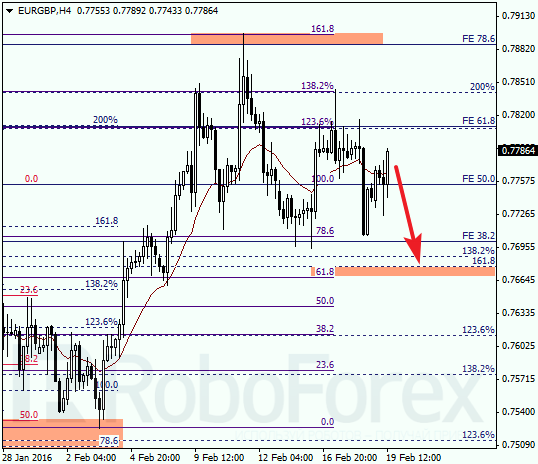 Daily forex technical analysis & forecasts Eurgbp13