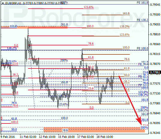 Daily forex technical analysis & forecasts Eurgbp14