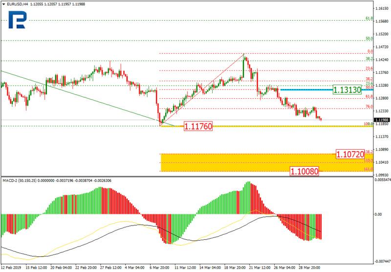 Daily forex technical analysis & forecasts Eurusd15