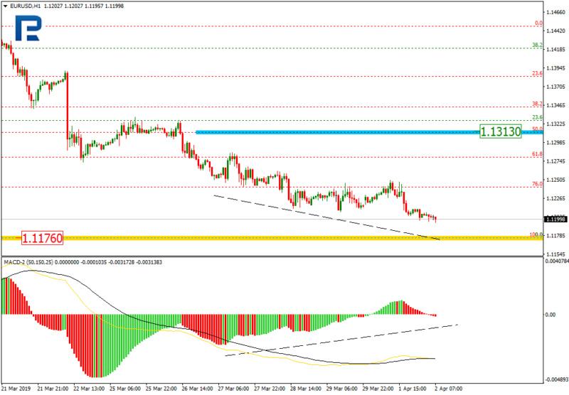 Daily forex technical analysis & forecasts Eurusd16