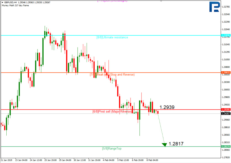 Daily forex technical analysis & forecasts Gbp410