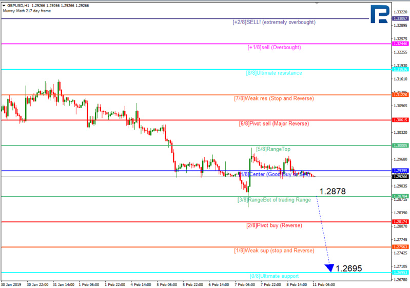 Daily forex technical analysis & forecasts Gbp510