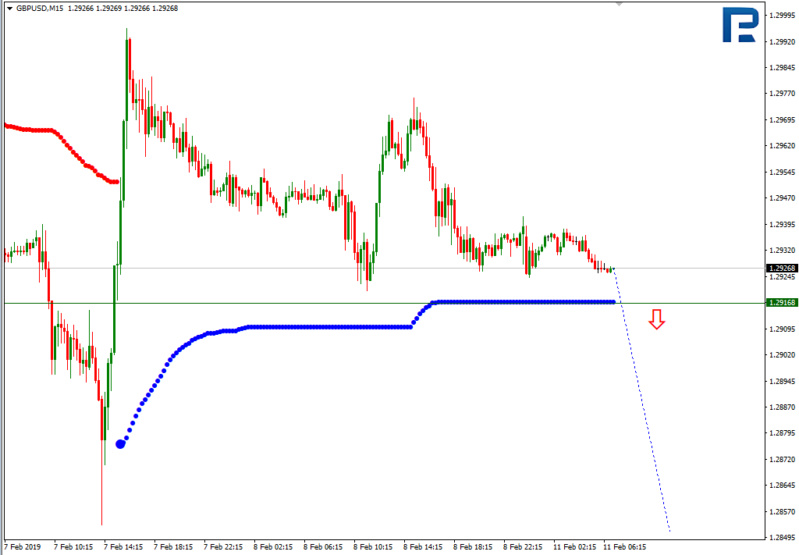 Daily forex technical analysis & forecasts Gbp610