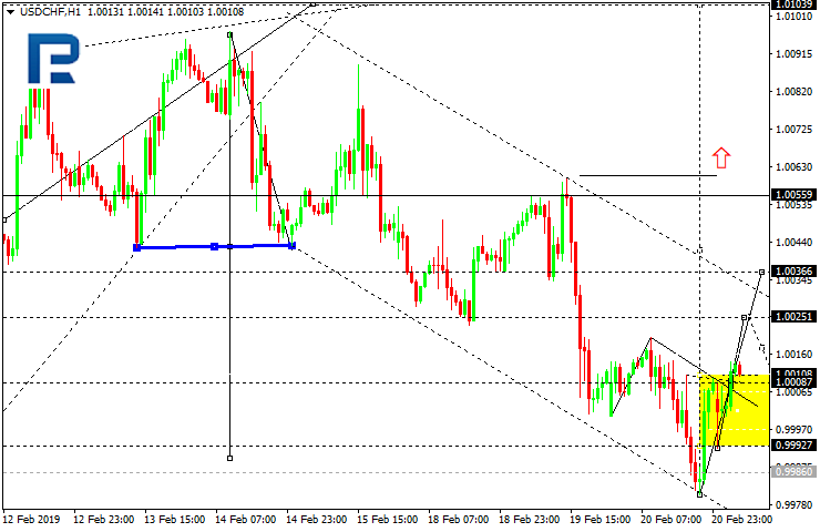 Daily forex technical analysis & forecasts Usdchf10
