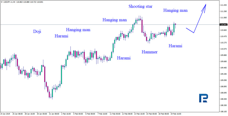 Daily forex technical analysis & forecasts Usdjpy11