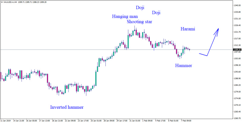 Daily forex technical analysis & forecasts Xauusd11
