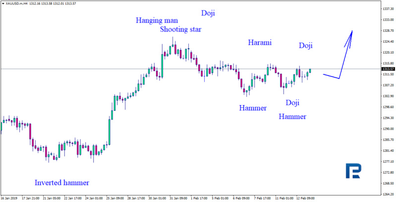 Daily forex technical analysis & forecasts Xauusd12