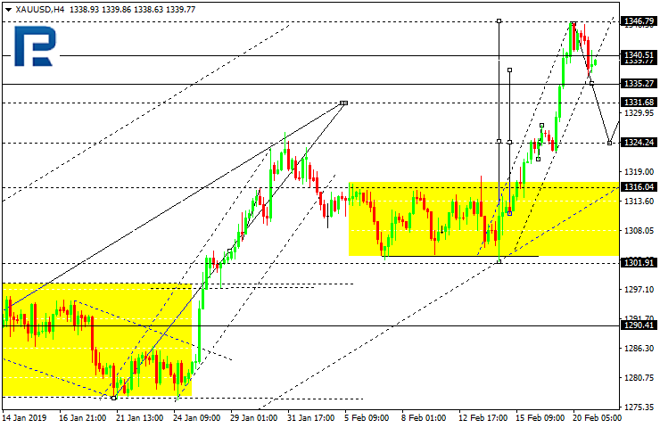 Daily forex technical analysis & forecasts Xauusd13