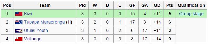 OFC Champions League Premi11