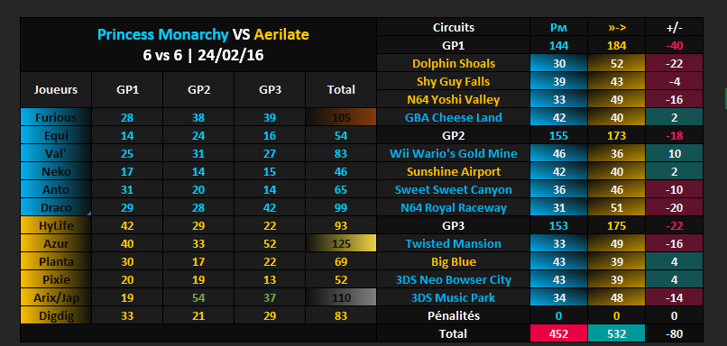 Amical #322 [DEFAITE] : Princess Monarchy VS Aerilate Vs_aer10