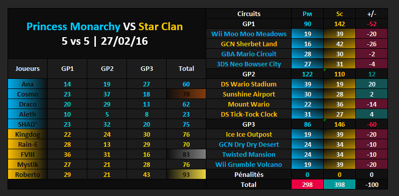 Amical #328 [DEFAITE] : Princess Monarchy VS Star Clan Vs_sc10