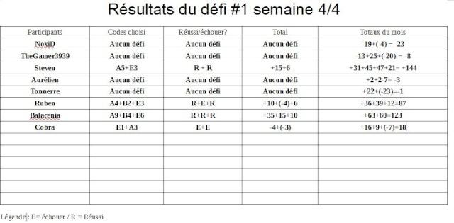 Défi #1 - Semaine 4/4 (R) + Résultats Défi #1 Dyfi_111