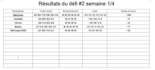 Résultats du Défi #2 semaine 1/4 Dyfi_211