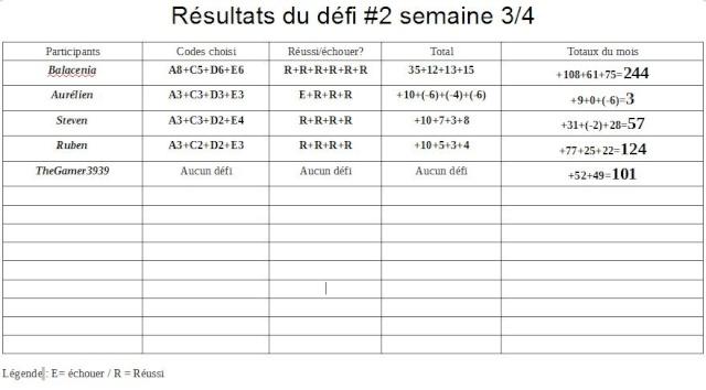 Résultats du Défi #2 semaine 3/4 Dyfi_213