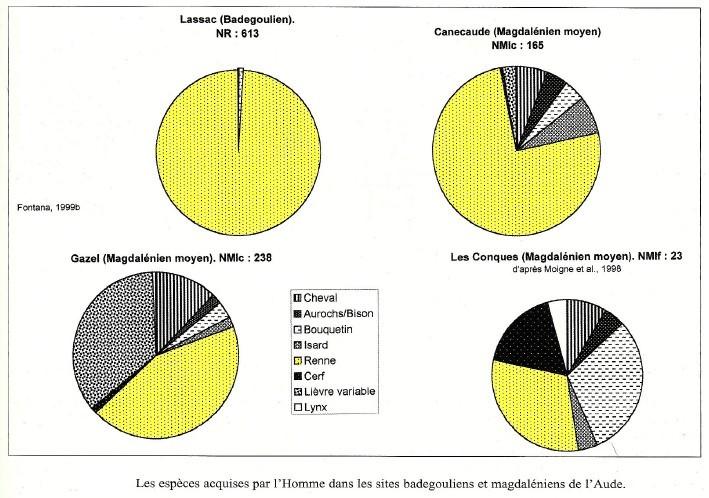 2.2.4. RENSEIGNEMENTS SUR LA SAISONNALITÉ D'OCCUPATION DES SITES. Renne_10