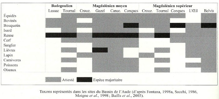 2.2.4. RENSEIGNEMENTS SUR LA SAISONNALITÉ D'OCCUPATION DES SITES. Taxons10