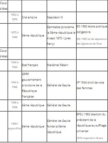 Histoire de France. France11