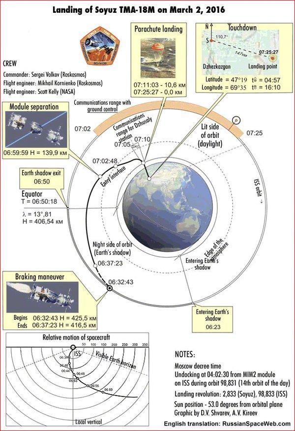 Lancement et retour sur terre de Soyouz TMA-18M  - Page 9 136