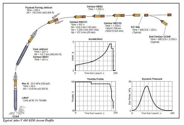 Lancement Atlas V / Cygnus OA-6 - 23 mars 2016 au KSC - Page 2 162
