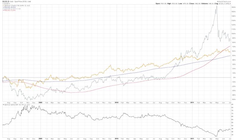 Ratio or /argent. analyse et prévision de son évolution future Sc10