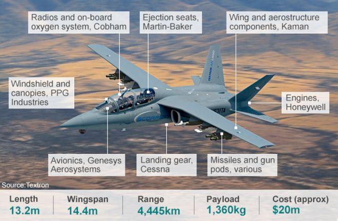 Quel futur remplaçant pour le Northrop F-5 ? - Page 11 _7626910