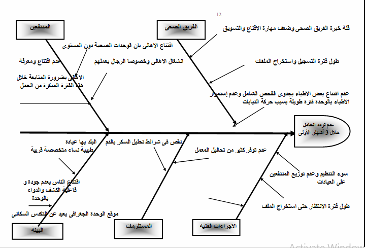 مخطط عظم السمكة (fish bone)  Untitl26